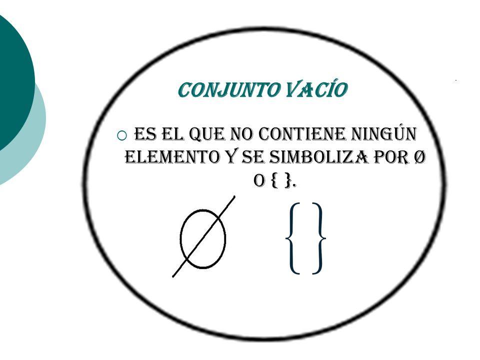 Conjunto Vacío Es el que no contiene ningún elemento y se simboliza por Ø o { }.