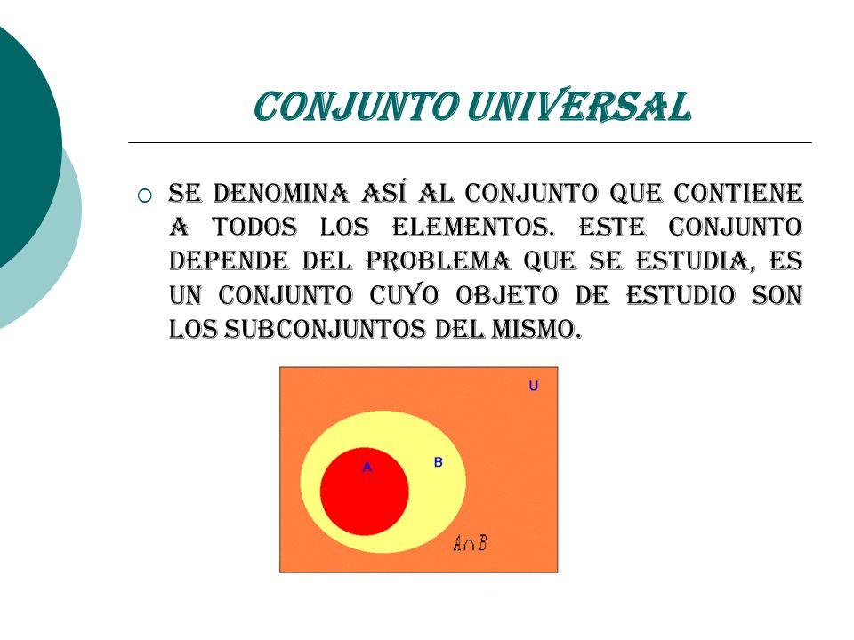 Conjunto Universal Se denomina así al conjunto que contiene a todos los elementos. Este conjunto depende del problema que se estudia, es un conjunto c