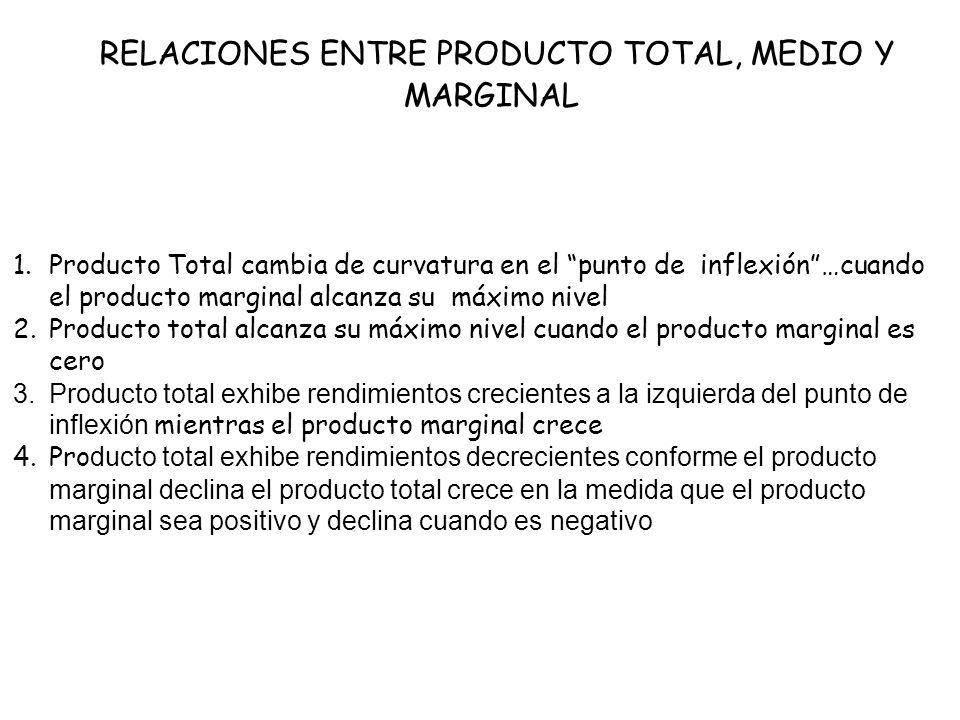 RELACIONES ENTRE PRODUCTO TOTAL, MEDIO Y MARGINAL 1.Producto Total cambia de curvatura en el punto de inflexión…cuando el producto marginal alcanza su