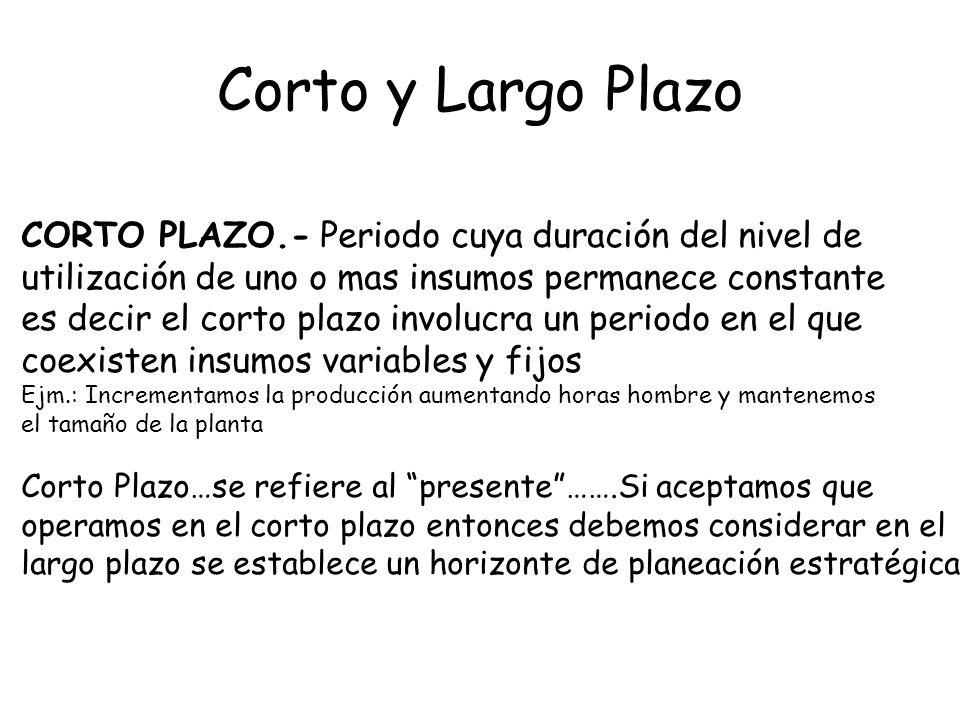 Corto y Largo Plazo LARGO PLAZO.- Referido al periodo donde todos los insumos son variables Ejm.: El tamaño de la planta cambia …tal vez tarde en hacerlo pero cambia Existe en el papel…ya que puede o no ocurrir
