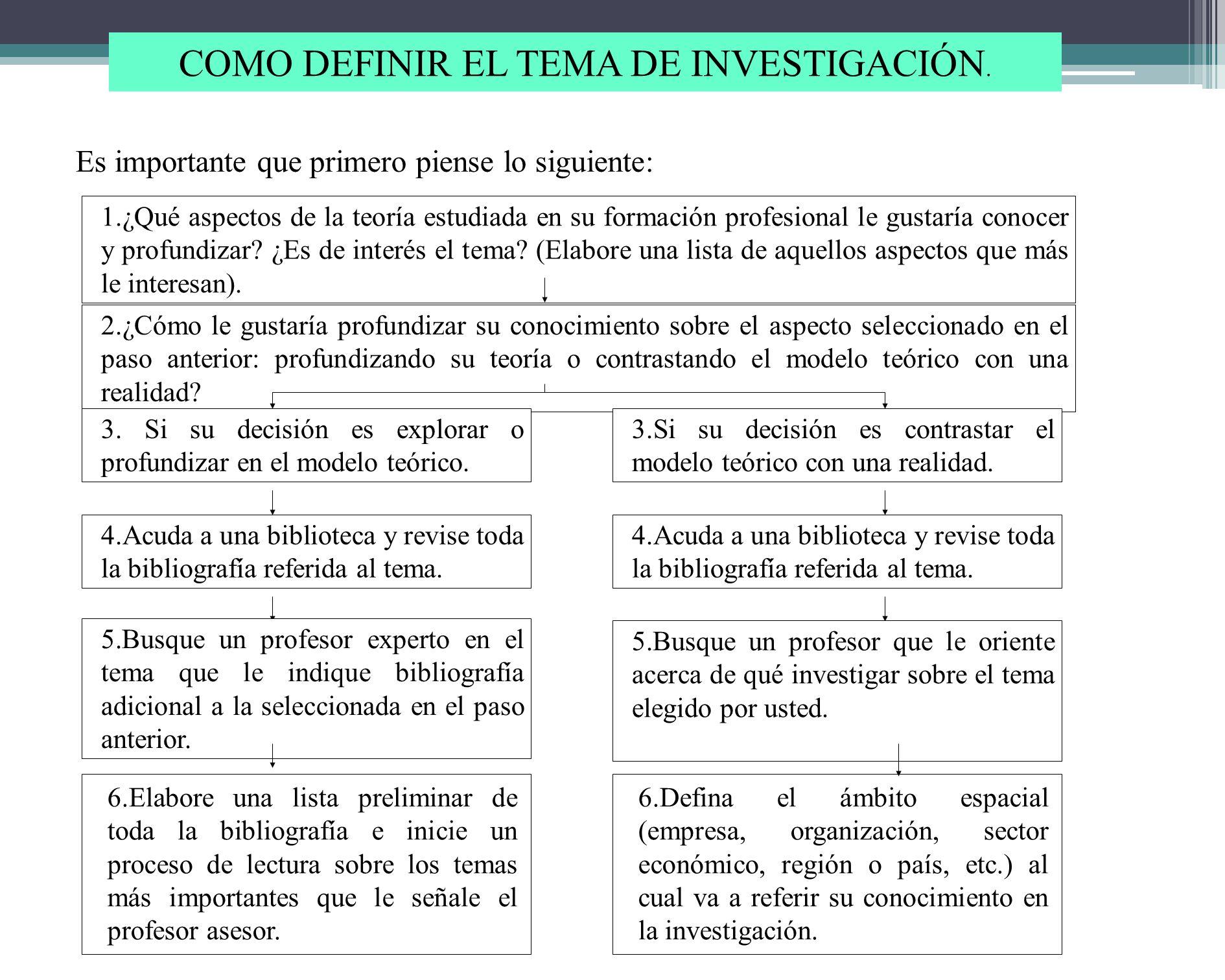 SELECCIÓN DEL TEMA DE INVESTIGACION El investigador define el tema y el título preliminar de la investigación. EL PROBLEMA DE INVESTIGACIÓN El investi
