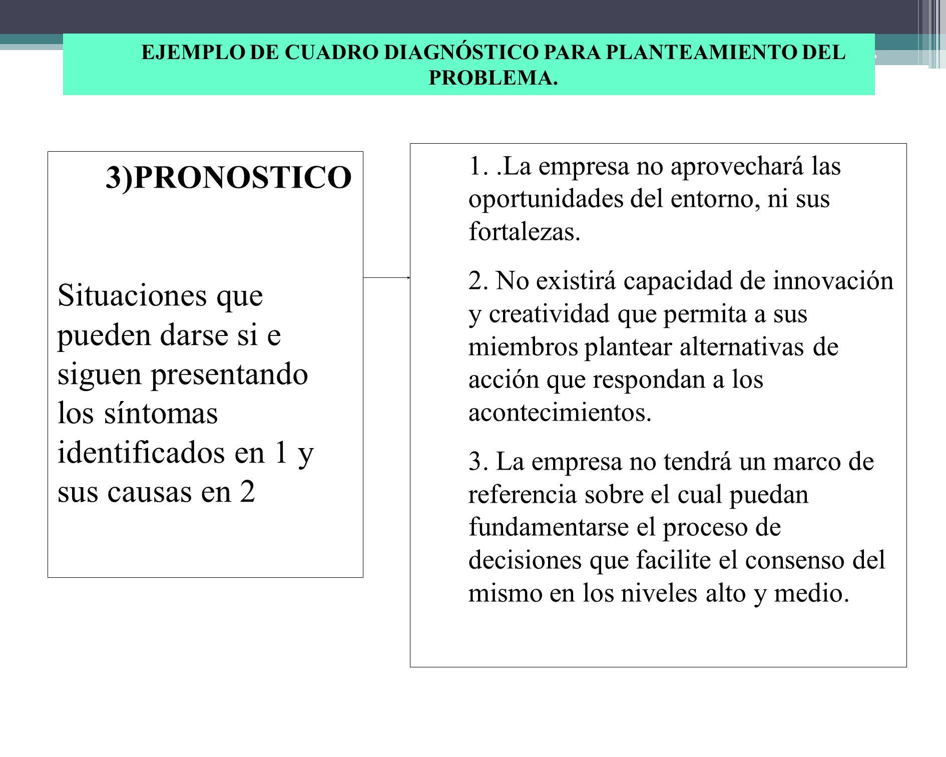 EJEMPLO DE CUADRO DIAGNÓSTICO PARA PLANTEAMIENTO DEL PROBLEMA. 2) CAUSAS: Hechos o situaciones que se producen por la existencia de los síntomas ident