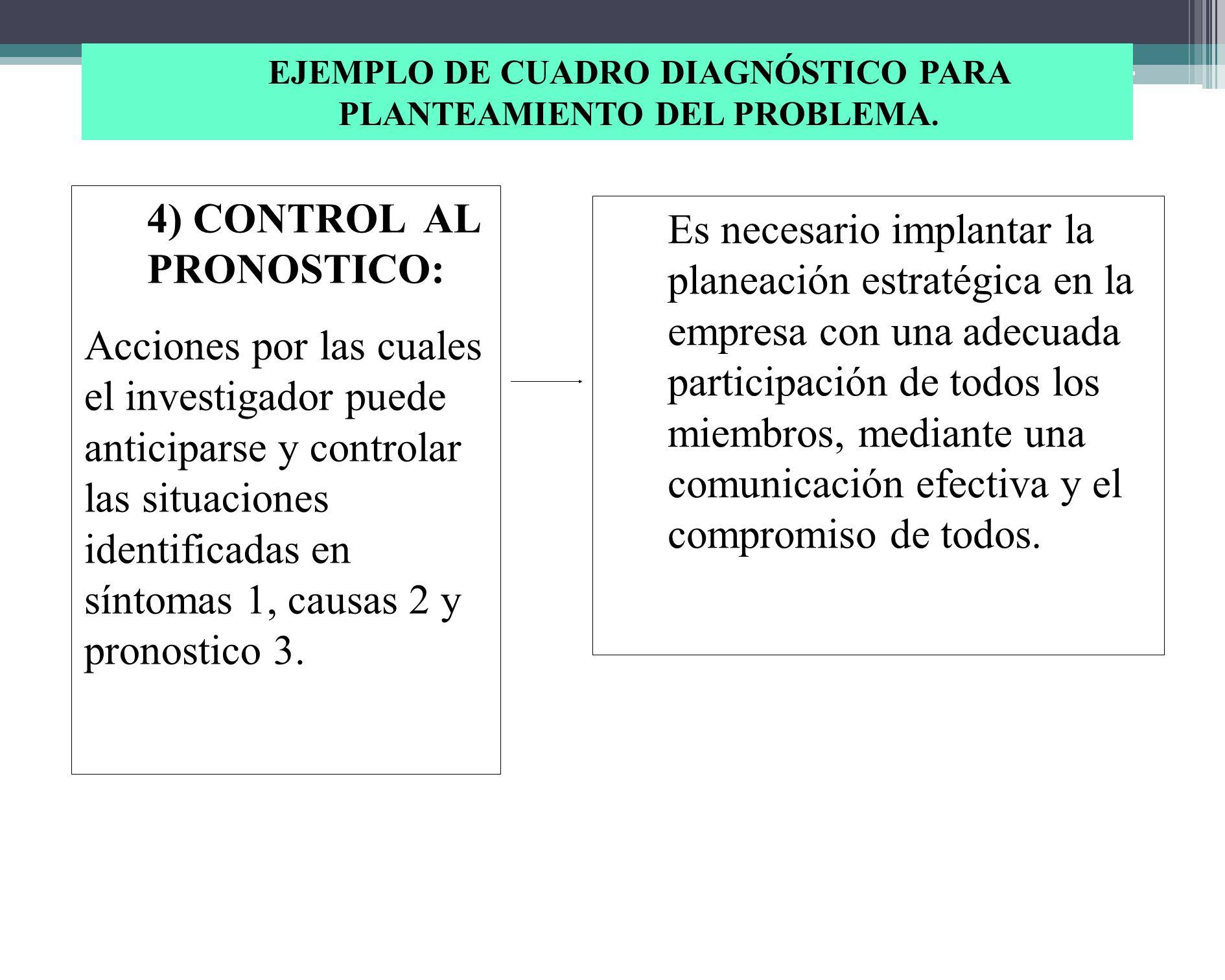 3)PRONOSTICO Situaciones que pueden darse si e siguen presentando los síntomas identificados en 1 y sus causas en 2 1..La empresa no aprovechará las o