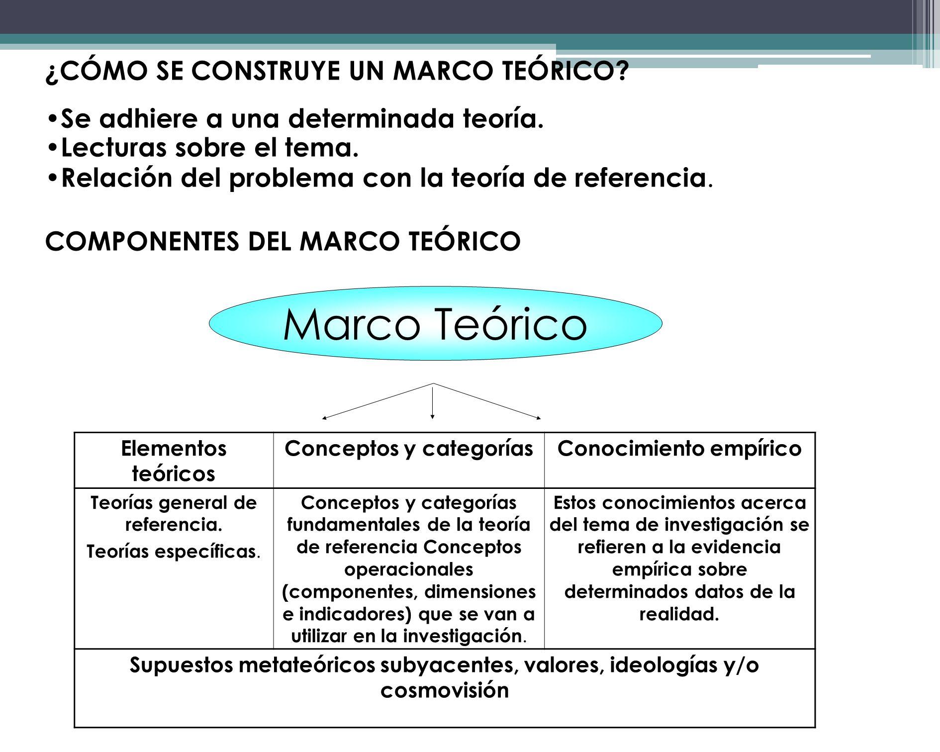 MARCO TEÓRICO Todo problema de investigación debe ser contextualizado, es decir, integrado en un marco teórico o de referencia. Orienta el proceso de