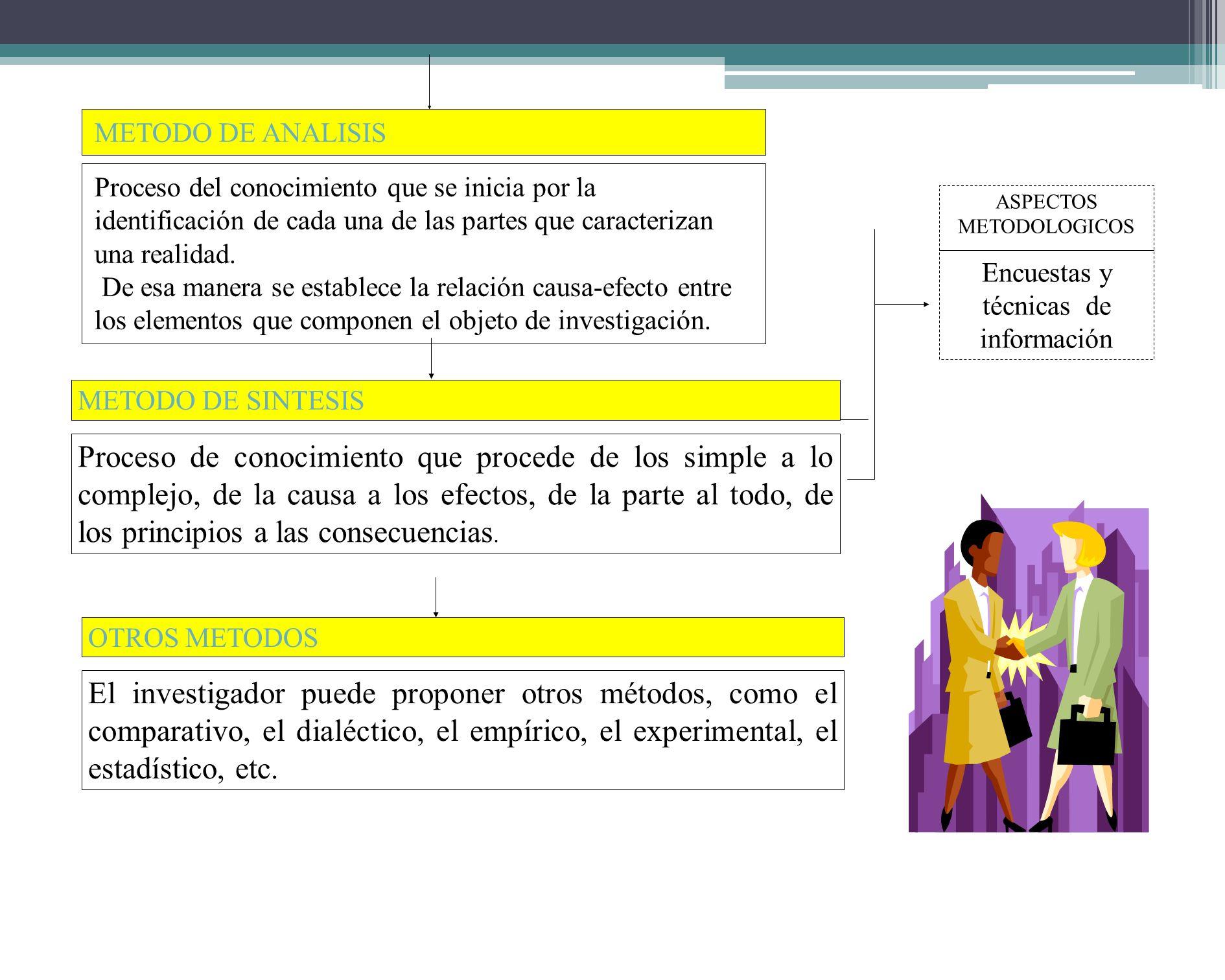 METODO DE INVESTIGACION Proceso del conocimiento por el cual se perciben deliberadamente ciertos rasgos existentes en el objeto de conocimiento. METOD