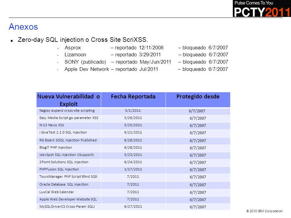 © 2010 IBM Corporation Nueva Vulnerabilidad o Exploit Fecha ReportadaProtegido desde Nagios expand cross-site scripting5/1/2011 6/7/2007 Easy Media Sc