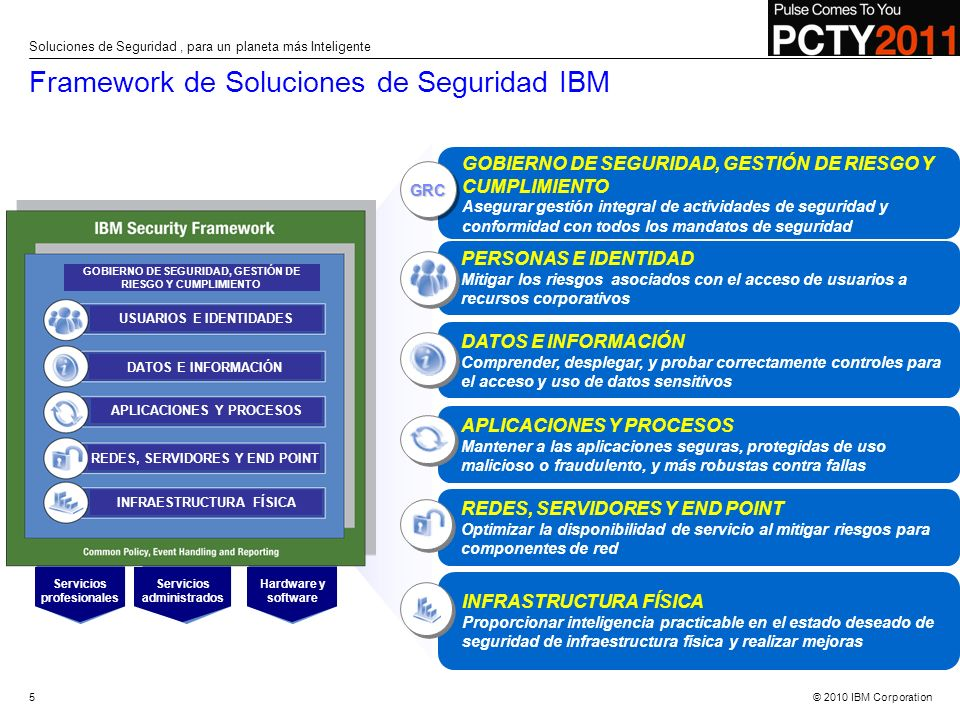 © 2010 IBM Corporation IBM Security Solutions Portafolio 6 Soluciones de Seguridad, para un planeta más Inteligente TIVOLI