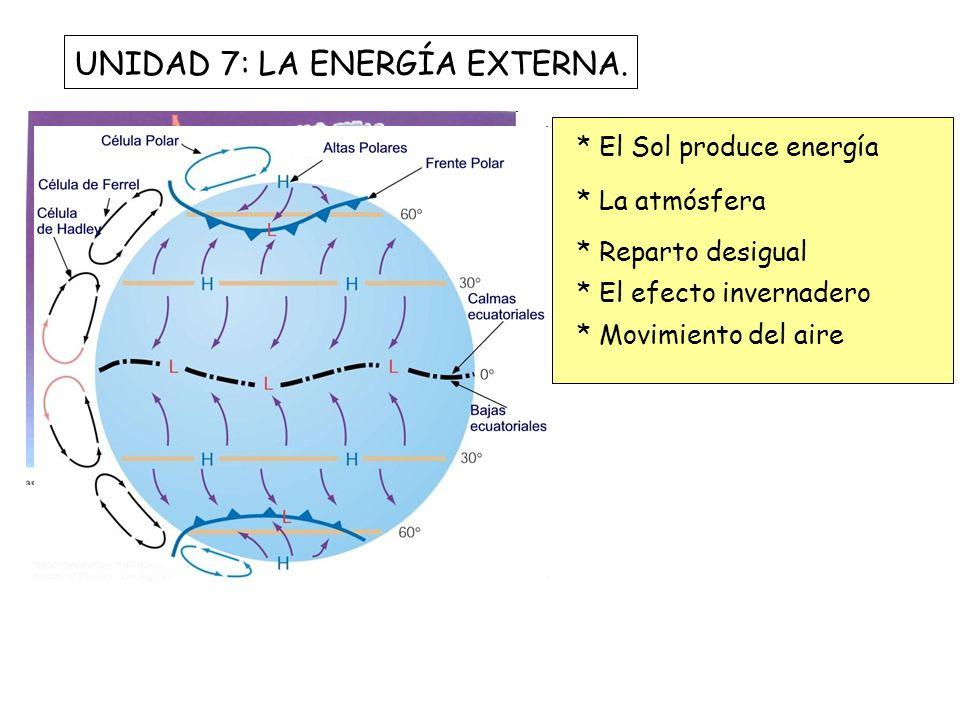 UNIDAD 7: LA ENERGÍA EXTERNA. * El Sol produce energía * La atmósfera * Reparto desigual * El efecto invernadero * Movimiento del aire