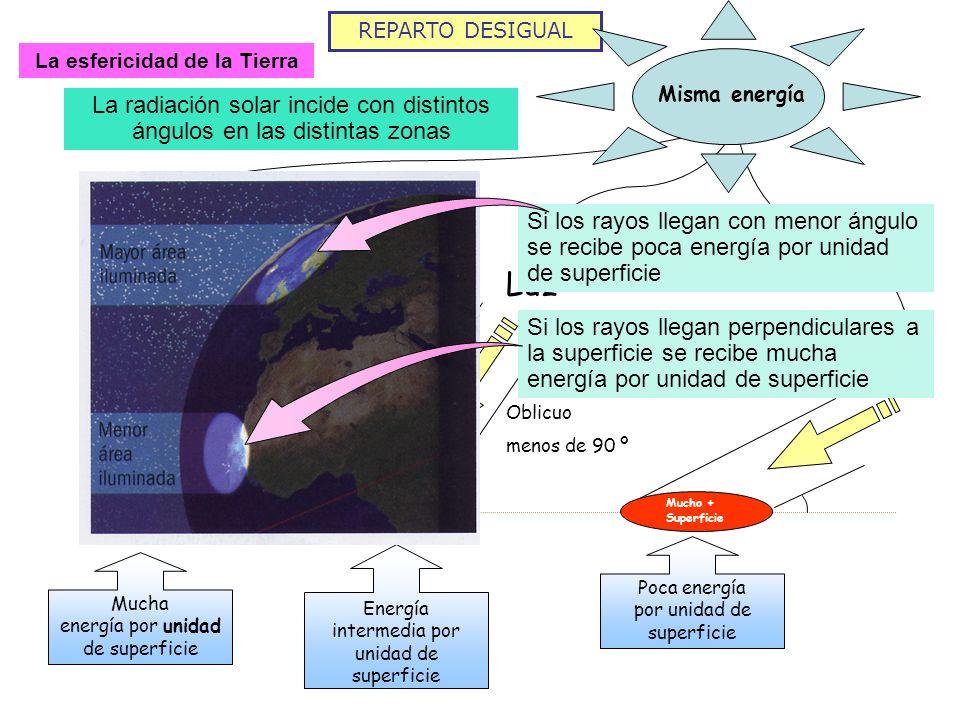 REPARTO DESIGUAL La esfericidad de la Tierra La radiación solar incide con distintos ángulos en las distintas zonas Misma energía Luz Perpendicular 90