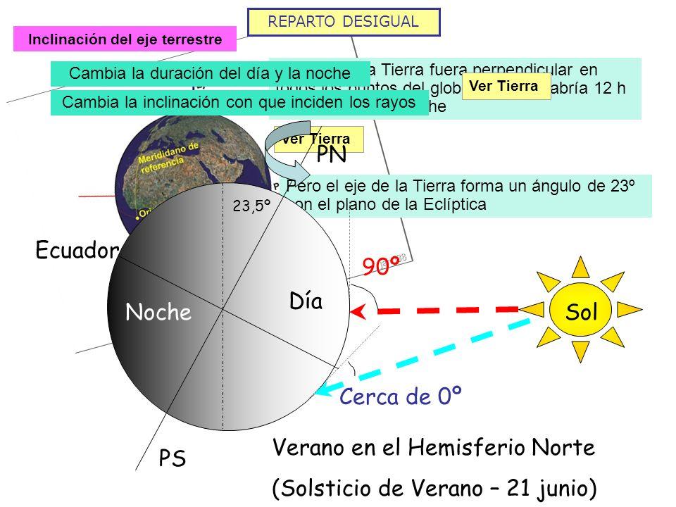 REPARTO DESIGUAL Inclinación del eje terrestre Si el eje de la Tierra fuera perpendicular en todos los puntos del globo siempre habría 12 h de día y 1