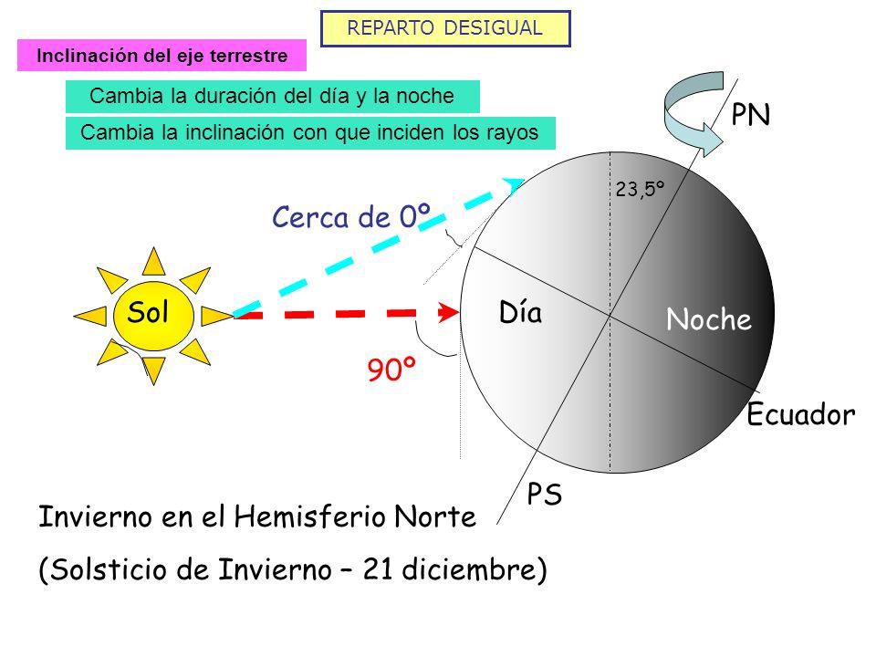 REPARTO DESIGUAL Inclinación del eje terrestre Cambia la duración del día y la noche PN PS Ecuador SolDía Noche Invierno en el Hemisferio Norte (Solst