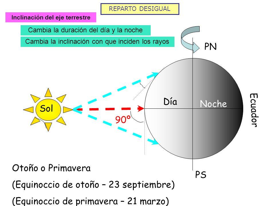 REPARTO DESIGUAL Inclinación del eje terrestre Cambia la duración del día y la noche Cambia la inclinación con que inciden los rayos PN PS Ecuador Sol