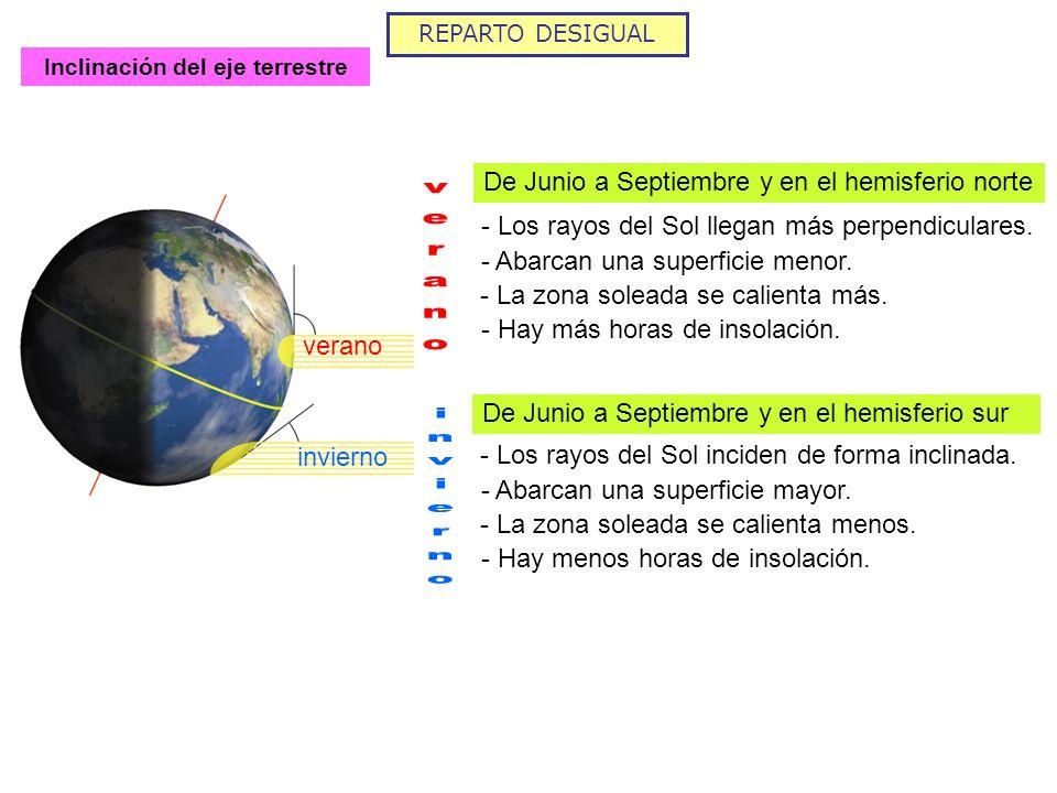 REPARTO DESIGUAL Inclinación del eje terrestre De Junio a Septiembre y en el hemisferio norte - Los rayos del Sol llegan más perpendiculares. - Abarca