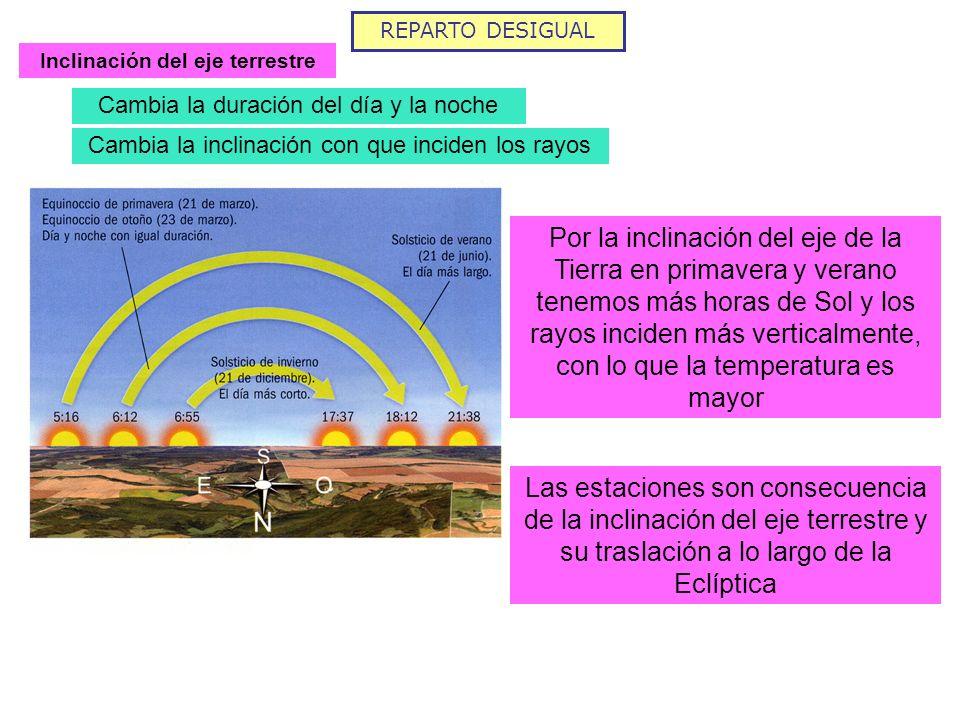 REPARTO DESIGUAL Inclinación del eje terrestre Cambia la duración del día y la noche Cambia la inclinación con que inciden los rayos Por la inclinació