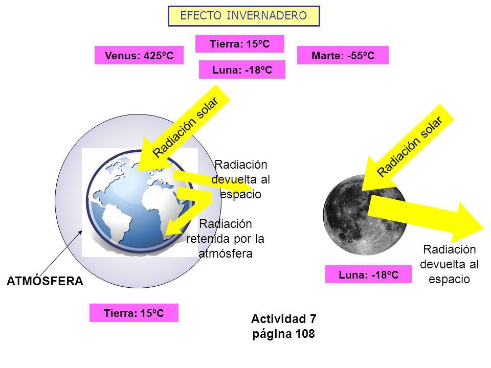 EFECTO INVERNADERO Venus: 425ºCMarte: -55ºC Tierra: 15ºC Luna: -18ºC ATMÓSFERA Tierra: 15ºC Radiación solar Radiación devuelta al espacio Luna: -18ºC
