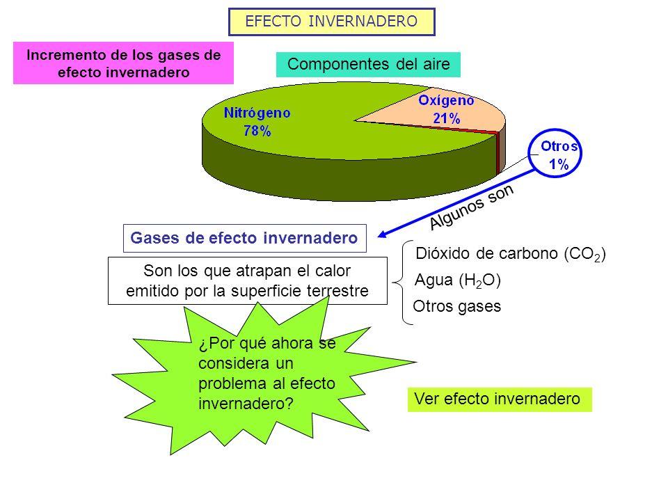 EFECTO INVERNADERO Incremento de los gases de efecto invernadero Componentes del aire Gases de efecto invernadero Son los que atrapan el calor emitido