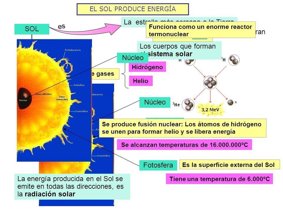EL SOL PRODUCE ENERGÍA SOL es En torno a él giran Los cuerpos que forman el sistema solar La estrella más cercana a la Tierra Ver sistema solar Enorme