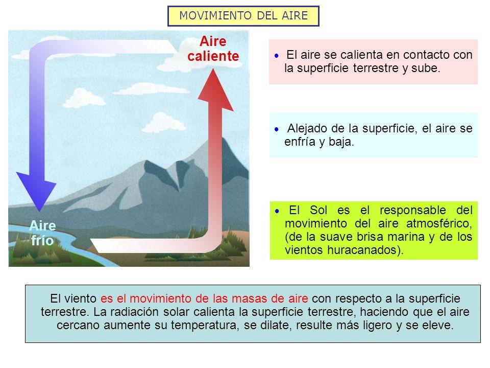 MOVIMIENTO DEL AIRE Aire caliente El aire se calienta en contacto con la superficie terrestre y sube. Alejado de la superficie, el aire se enfría y ba