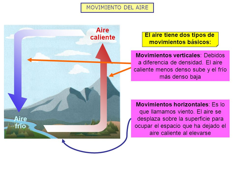 MOVIMIENTO DEL AIRE Aire caliente Aire frío El aire tiene dos tipos de movimientos básicos: Movimientos verticales: Debidos a diferencia de densidad.