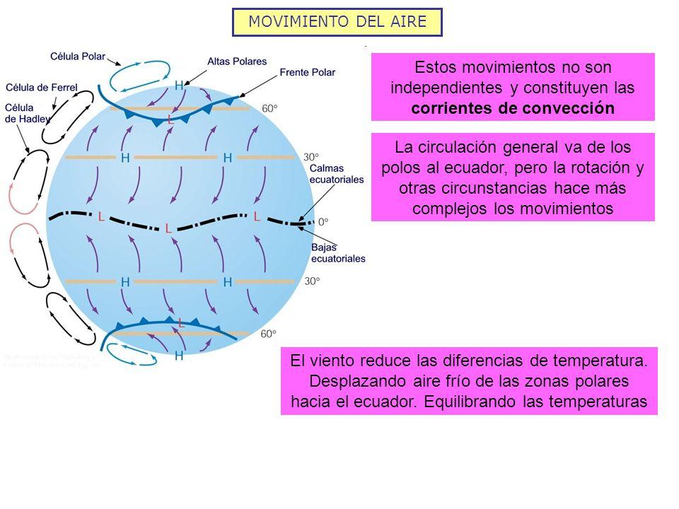 MOVIMIENTO DEL AIRE Estos movimientos no son independientes y constituyen las corrientes de convección La circulación general va de los polos al ecuad