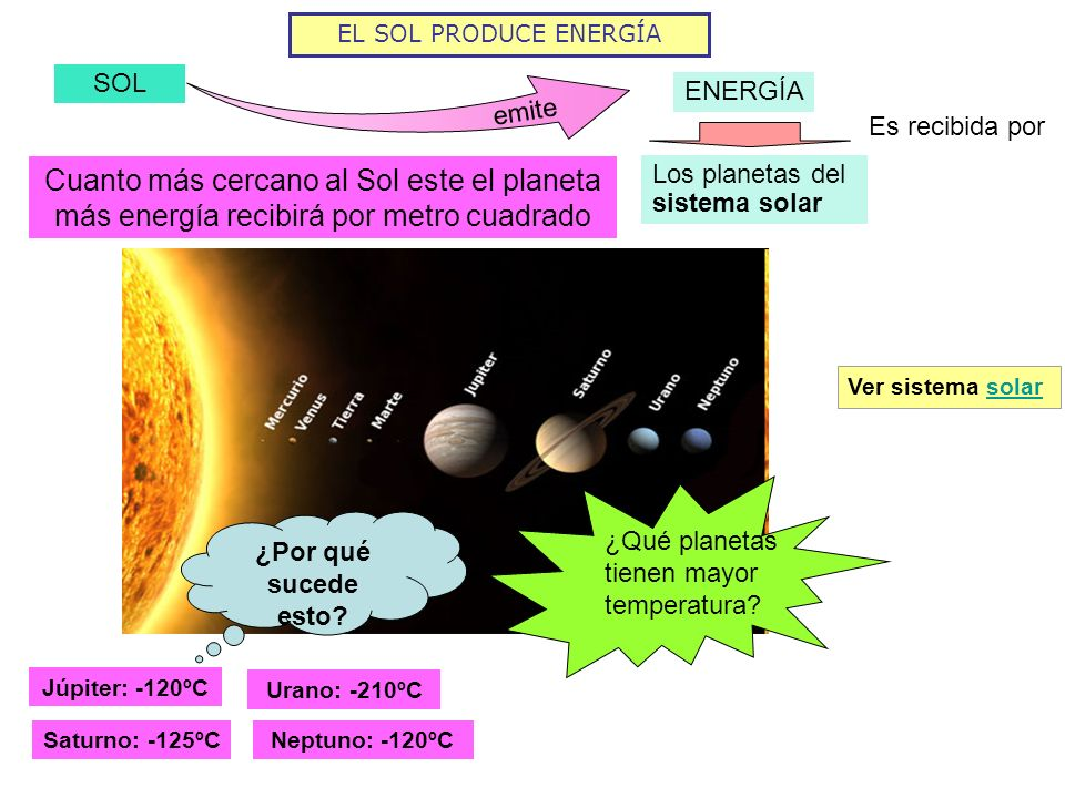 EL SOL PRODUCE ENERGÍA SOL emite Es recibida por Los planetas del sistema solar ENERGÍA Cuanto más cercano al Sol este el planeta más energía recibirá