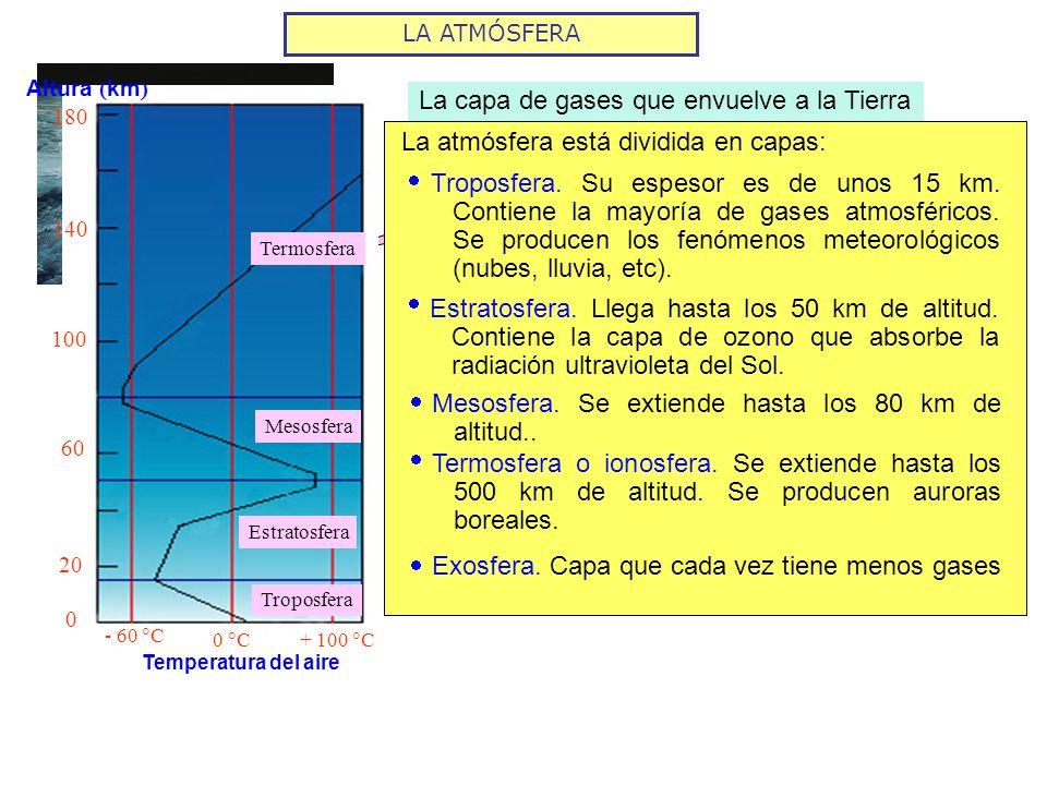 LA ATMÓSFERA ATMÓSFERA es La capa de gases que envuelve a la Tierra La atmósfera está dividida en capas: Termosfera Mesosfera Estratosfera Troposfera