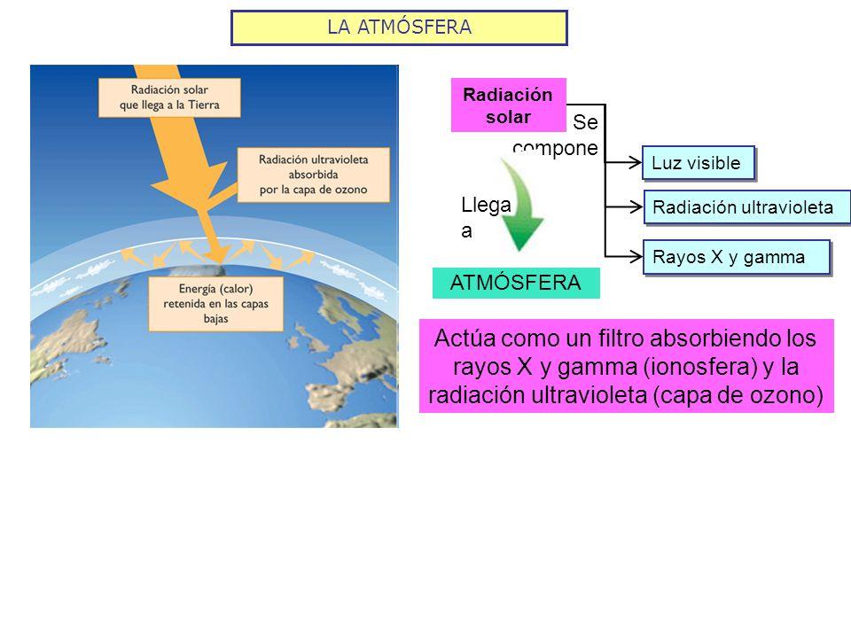 LA ATMÓSFERA Radiación solar Luz visible Radiación ultravioleta Se compone Rayos X y gamma Llega a ATMÓSFERA Actúa como un filtro absorbiendo los rayo