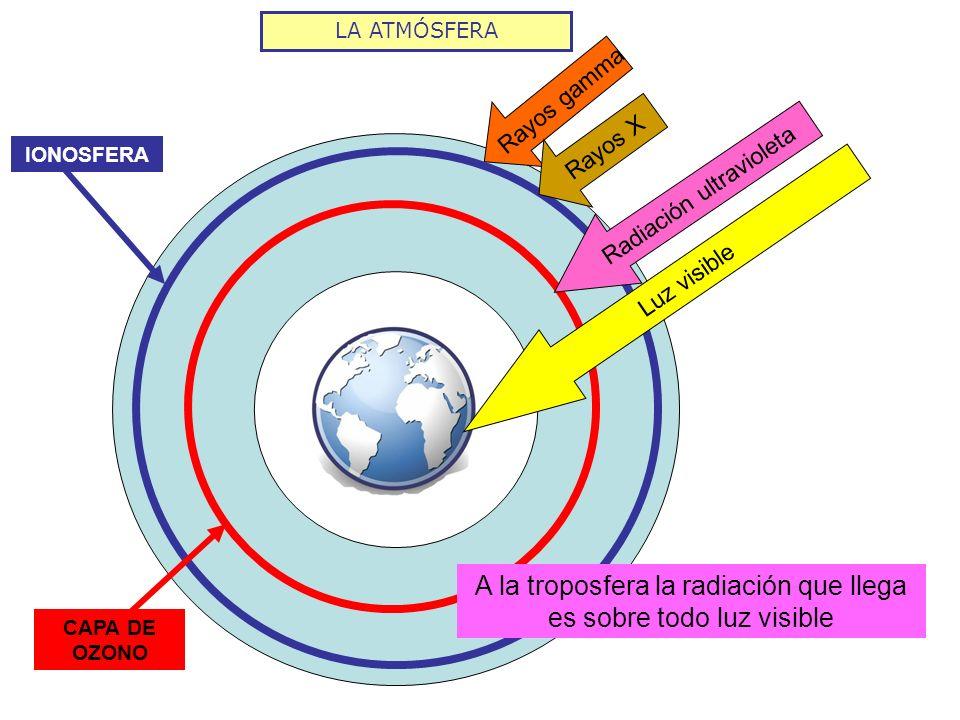 LA ATMÓSFERA Rayos gamma IONOSFERA CAPA DE OZONO Radiación ultravioleta Rayos X Luz visible A la troposfera la radiación que llega es sobre todo luz v