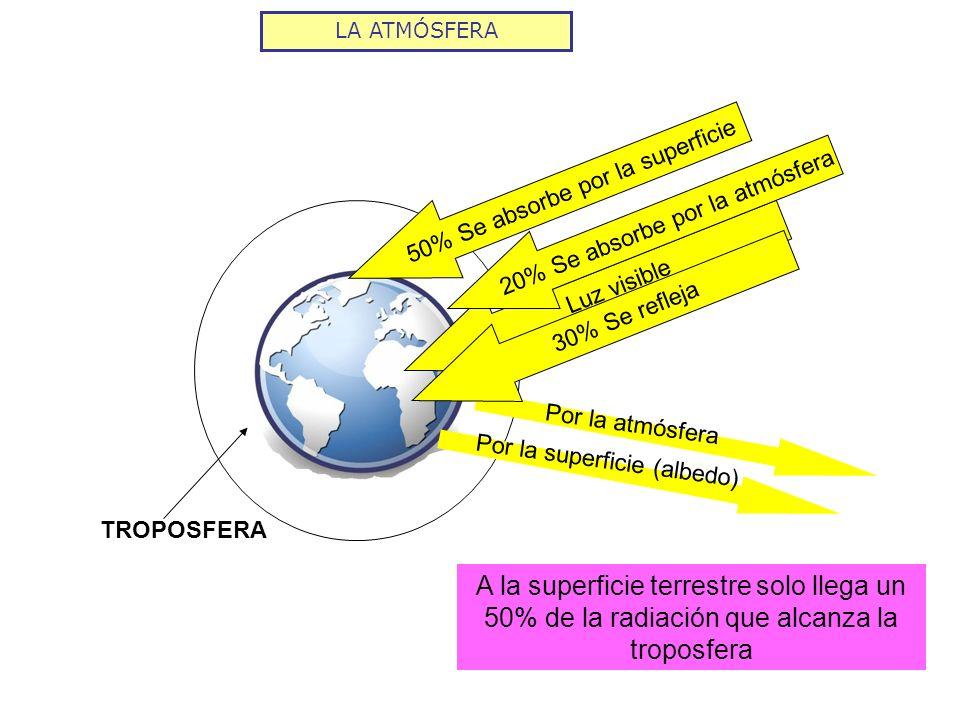 LA ATMÓSFERA TROPOSFERA Luz visible Por la atmósfera Por la superficie (albedo) 20% Se absorbe por la atmósfera 30% Se refleja 50% Se absorbe por la s