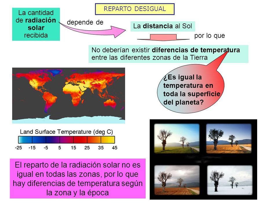 REPARTO DESIGUAL La cantidad de radiación solar recibida depende de La distancia al Sol por lo que No deberían existir diferencias de temperatura entr