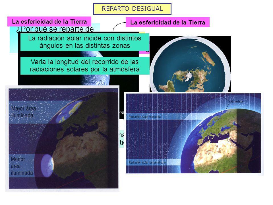 REPARTO DESIGUAL La esfericidad de la Tierra La radiación solar incide con distintos ángulos en las distintas zonas Misma energía Luz Perpendicular 90 º - Superfic i e Luz Oblicuo menos de 90 º + Superfic i e Luz Más oblicuo más cerca de 0 º Mucho + Superfic i e Poca energía por unidad de superficie Energía intermedia por unidad de superficie Mucha energía por unidad de superficie Si los rayos llegan con menor ángulo se recibe poca energía por unidad de superficie Si los rayos llegan perpendiculares a la superficie se recibe mucha energía por unidad de superficie