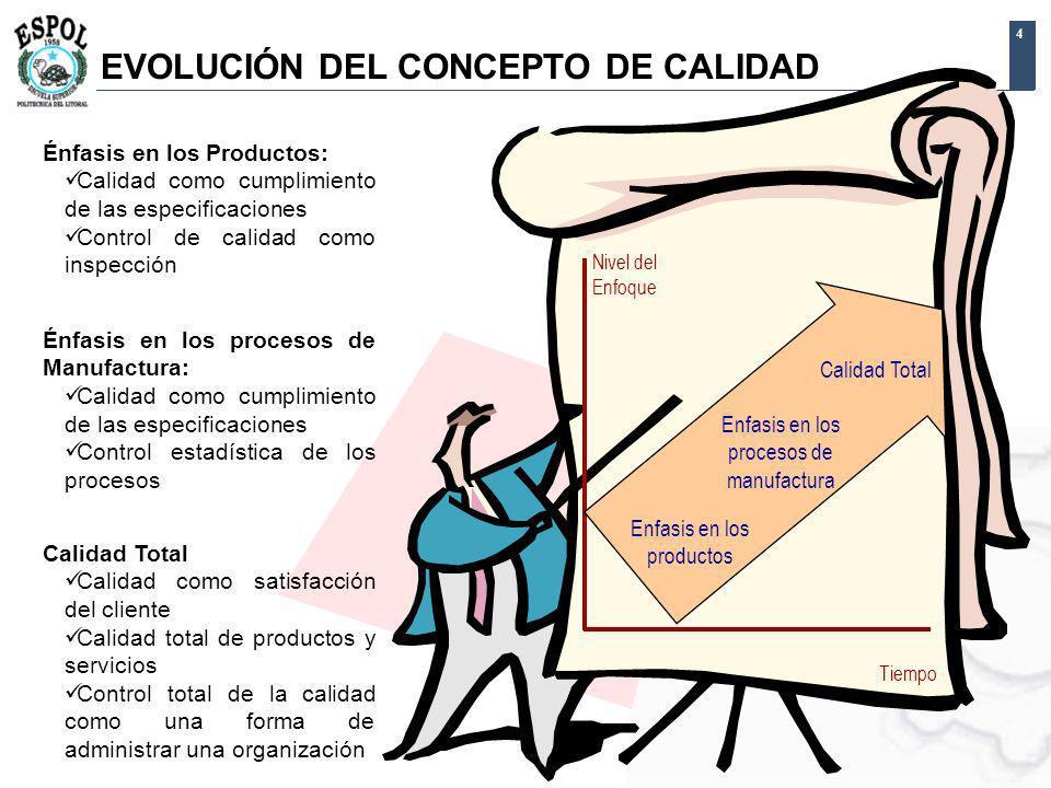 4 EVOLUCIÓN DEL CONCEPTO DE CALIDAD Tiempo Nivel del Enfoque Enfasis en los productos Énfasis en los Productos: Calidad como cumplimiento de las espec