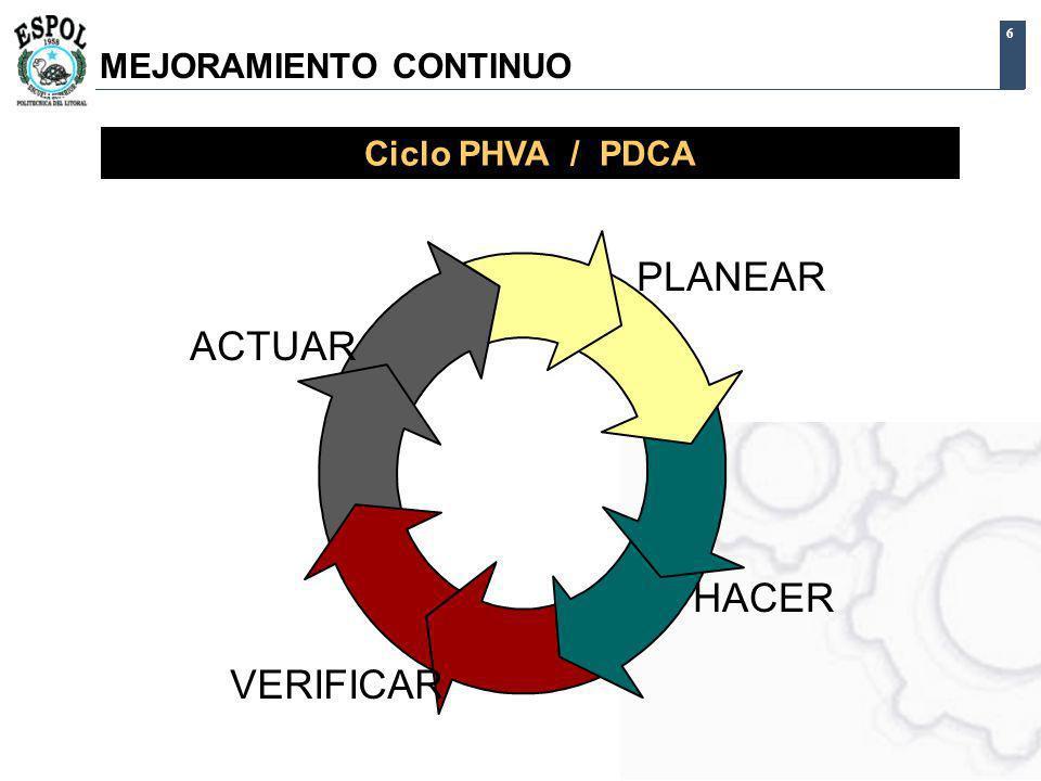 6 PLANEAR HACER VERIFICAR ACTUAR Ciclo PHVA / PDCA MEJORAMIENTO CONTINUO