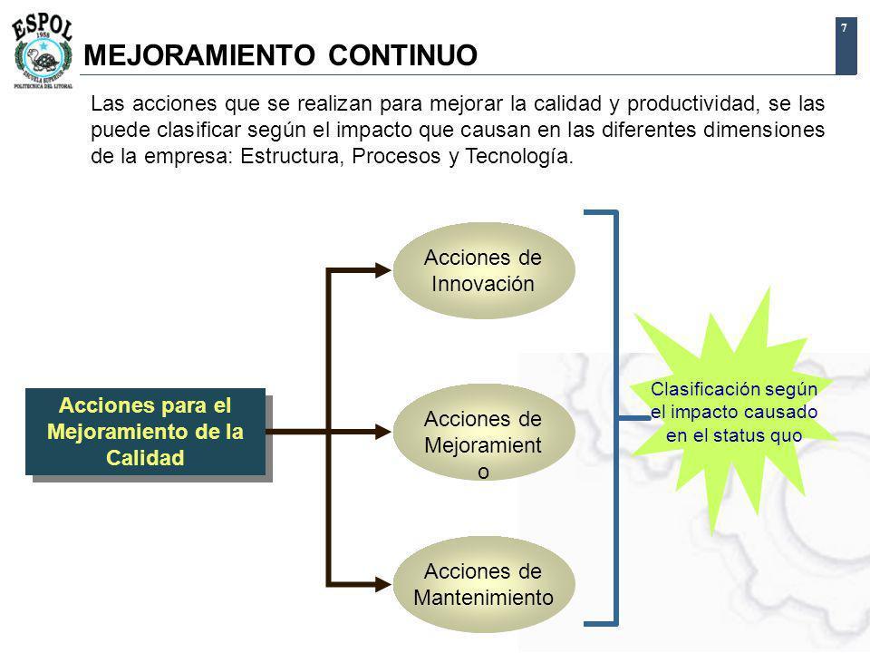 7 Acciones para el Mejoramiento de la Calidad MEJORAMIENTO CONTINUO Acciones de Innovación Acciones de Mejoramient o Acciones de Mantenimiento Clasifi