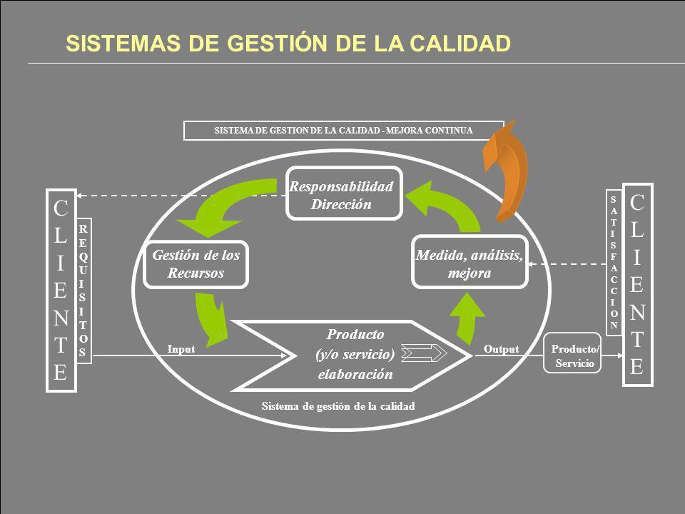 9 Responsabilidad Dirección Gestión de los Recursos Medida, análisis, mejora Producto (y/o servicio) elaboración Sistema de gestión de la calidad CLIE