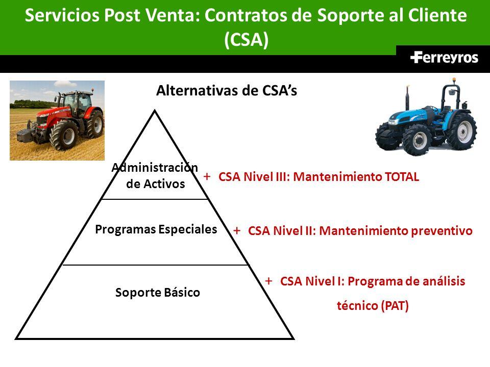 Servicios Post Venta: Contratos de Soporte al Cliente (CSA) Alternativas de CSAs + CSA Nivel I: Programa de análisis técnico (PAT) Soporte Básico Prog