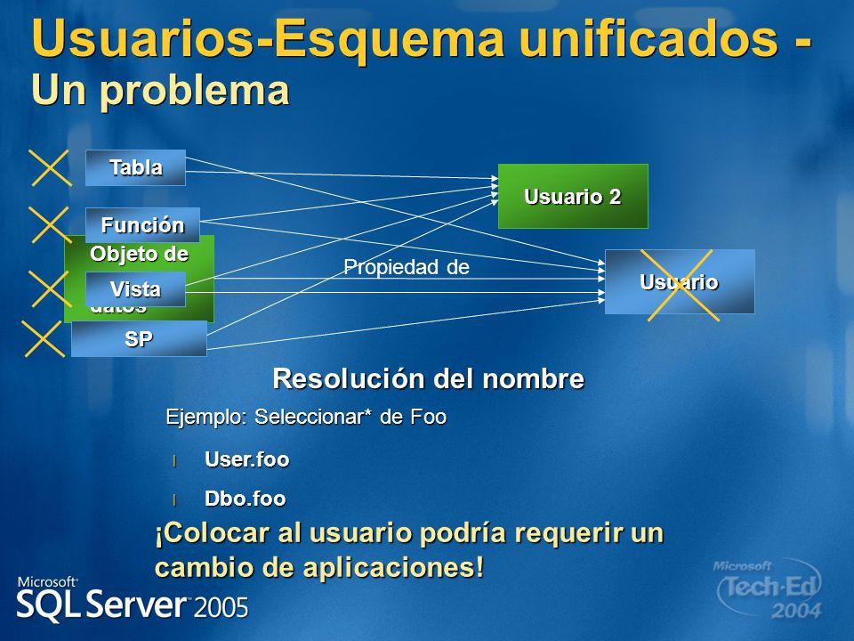 Usuarios-Esquema unificados - Un problema Usuario Objeto de base de datos Propiedad de Tabla Vista SP Función Usuario 2 Resolución del nombre Ejemplo: