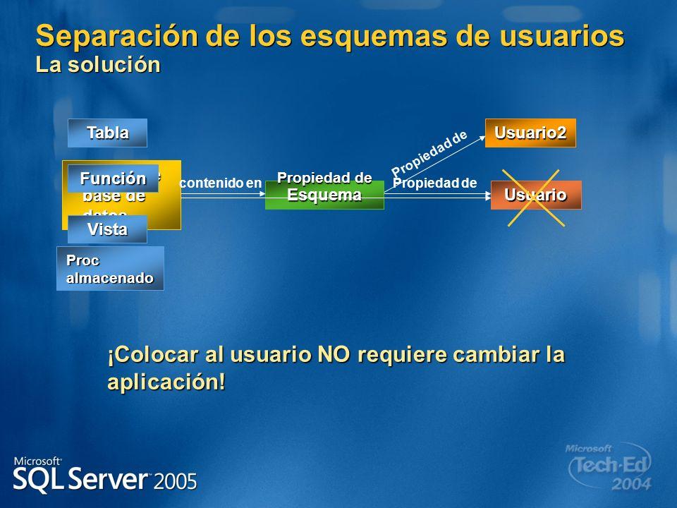 Separación de los esquemas de usuarios La solución Usuario Objeto de base de datos Esquema contenido enPropiedad de Tabla Vista Proc almacenado Funció