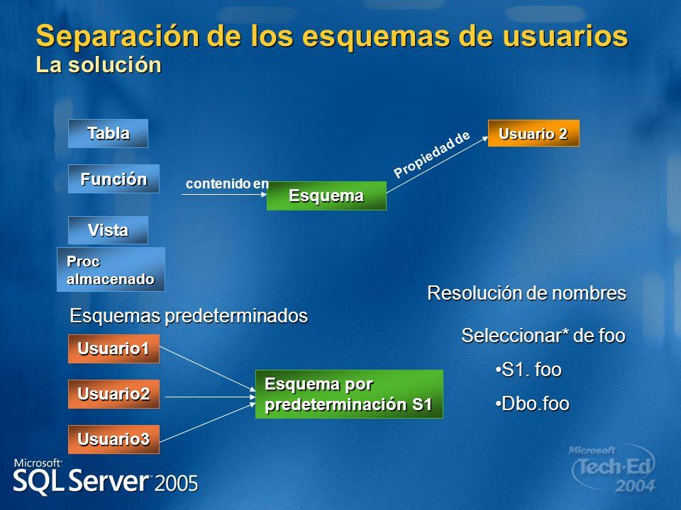 Separación de los esquemas de usuarios La solución Esquema contenido en Tabla Vista Proc almacenado Función Usuario 2 Propiedad de Esquemas predetermi