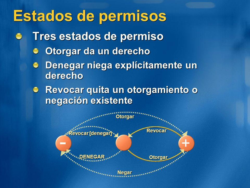Estados de permisos Tres estados de permiso Otorgar da un derecho Denegar niega explícitamente un derecho Revocar quita un otorgamiento o negación exi