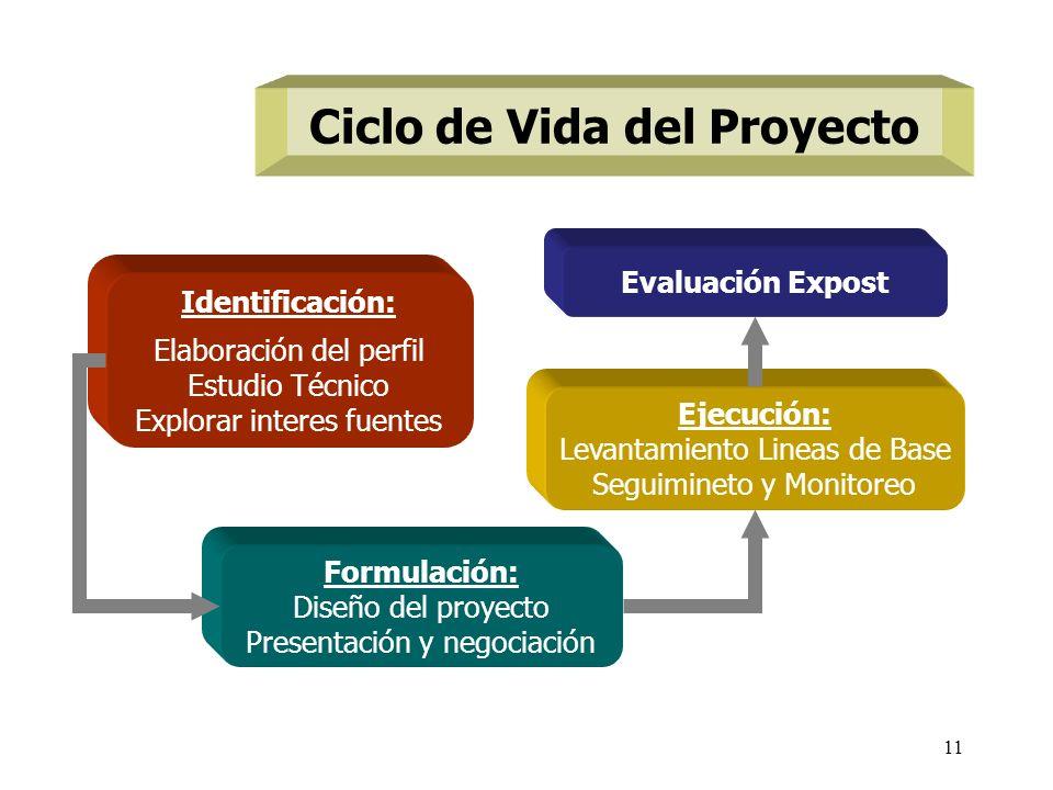 11 Ciclo de Vida del Proyecto Identificación: Elaboración del perfil Estudio Técnico Explorar interes fuentes Formulación: Diseño del proyecto Present