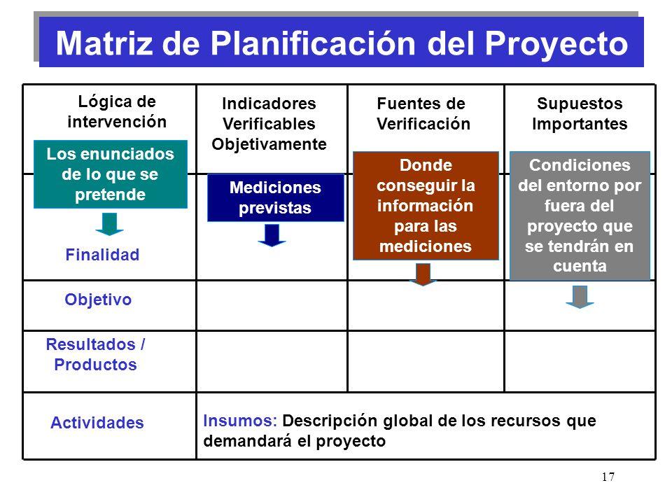 17 Matriz de Planificación del Proyecto Finalidad Objetivo Resultados / Productos Actividades Lógica de intervención Indicadores Verificables Objetiva