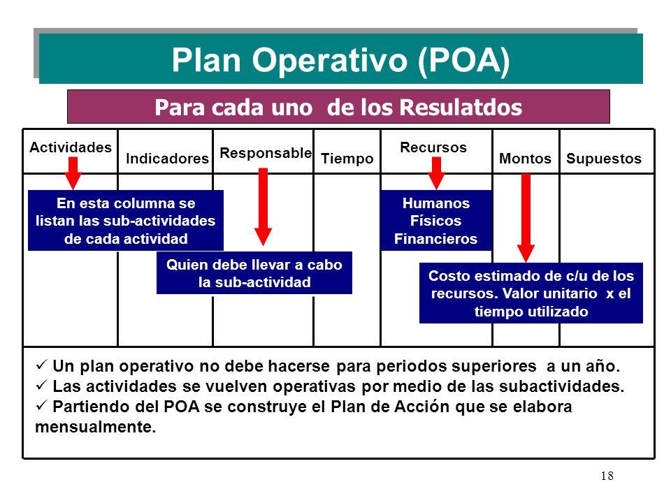 18 Plan Operativo (POA) En esta columna se listan las sub-actividades de cada actividad Quien debe llevar a cabo la sub-actividad Un plan operativo no debe hacerse para periodos superiores a un año.