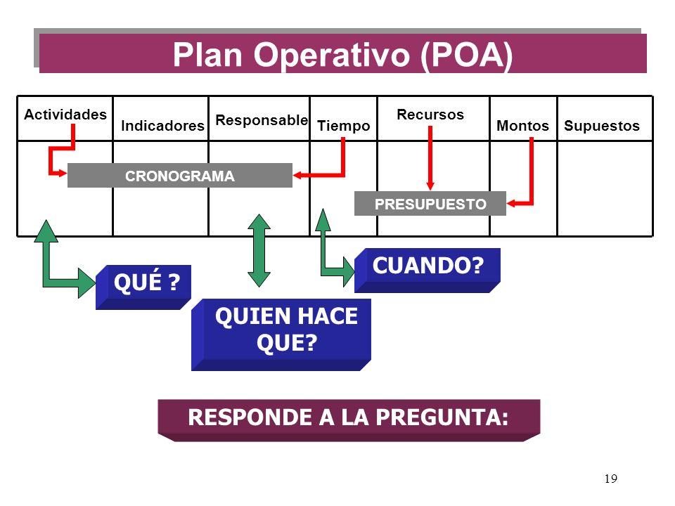 19 Plan Operativo (POA) Actividades Indicadores Responsable Tiempo Recursos MontosSupuestos PRESUPUESTO CRONOGRAMA RESPONDE A LA PREGUNTA: QUÉ ? QUIEN