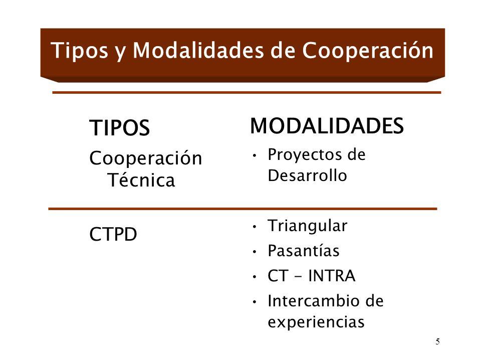 5 Tipos y Modalidades de Cooperación TIPOS Cooperación Técnica CTPD MODALIDADES Proyectos de Desarrollo Triangular Pasantías CT - INTRA Intercambio de experiencias
