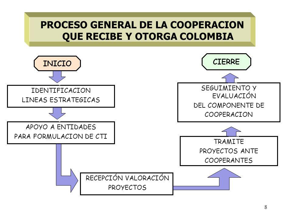 8 IDENTIFICACION LINEAS ESTRATEGICAS TRAMITE PROYECTOS ANTE COOPERANTES SEGUIMIENTO Y EVALUACIÓN DEL COMPONENTE DE COOPERACION INICIO PROCESO GENERAL DE LA COOPERACION QUE RECIBE Y OTORGA COLOMBIA APOYO A ENTIDADES PARA FORMULACION DE CTI RECEPCIÓN VALORACIÓN PROYECTOS CIERRE