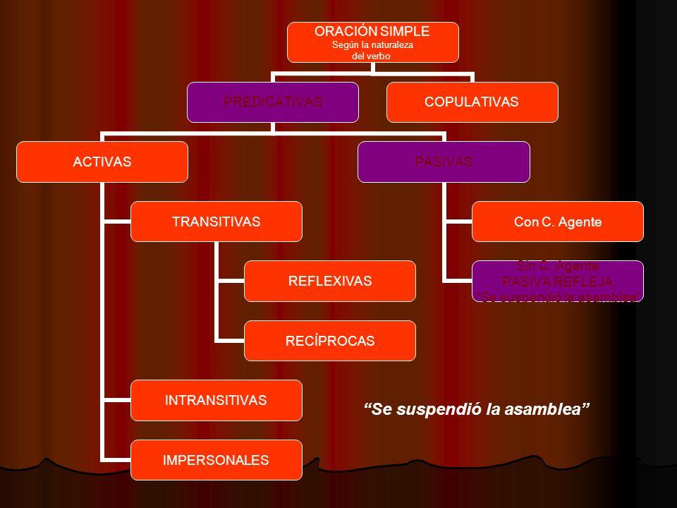 ORACIÓN SIMPLE Según la naturaleza del verbo PREDICATIVAS ACTIVAS TRANSITIVAS REFLEXIVAS RECÍPROCAS INTRANSITIVAS IMPERSONALES PASIVAS Con C. Agente S