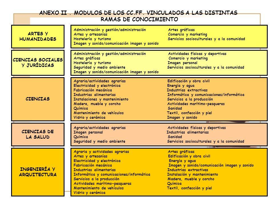 ANEXO II.MODULOS DE LOS CC.FF.