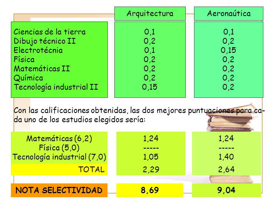 ArquitecturaAeronaútica Ciencias de la tierra Dibujo técnico II Electrotécnia Física Matemáticas II Química Tecnología industrial II 0,1 0,2 0,1 0,2 0,15 0,1 0,2 0,15 0,2 Con las calificaciones obtenidas, las dos mejores puntuaciones para ca- da uno de los estudios elegidos sería: Matemáticas (6,2) Física (5,0) Tecnología industrial (7,0) 1,24 ----- 1,05 1,24 ----- 1,40 TOTAL2,292,64 NOTA SELECTIVIDAD8,699,04
