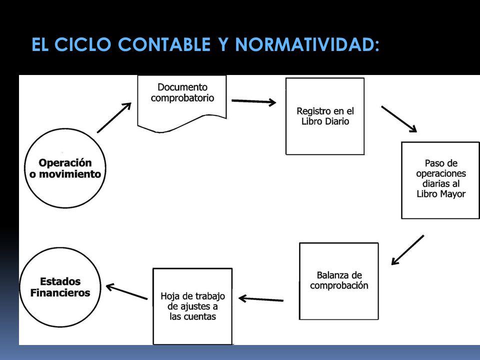 EL CICLO CONTABLE Y NORMATIVIDAD:
